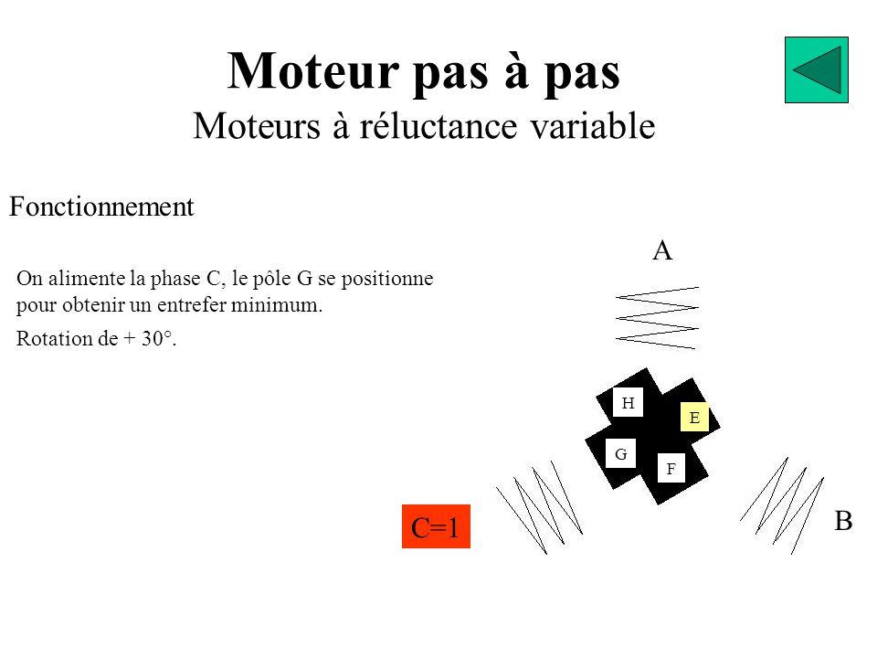 Moteur pas à pas Moteurs à réluctance variable Fonctionnement A B C=1 E G F H On alimente la phase C, le pôle G se positionne pour obtenir un entrefer