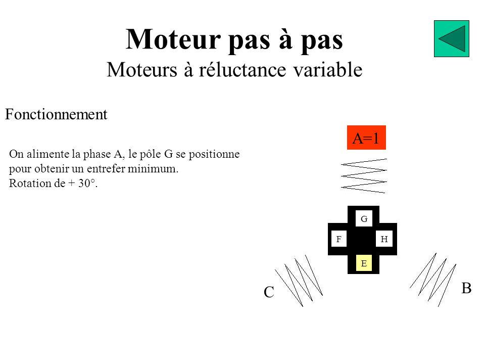 Moteur pas à pas Moteurs à réluctance variable Fonctionnement A=1 B C E G FH On alimente la phase A, le pôle G se positionne pour obtenir un entrefer minimum.