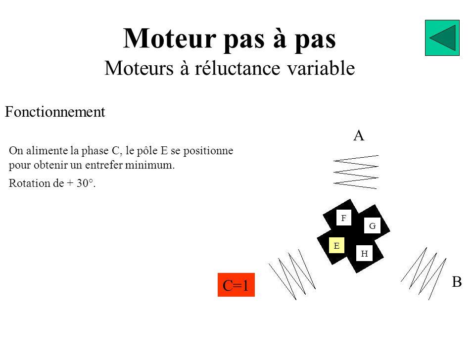 Moteur pas à pas Moteurs à réluctance variable Fonctionnement A B C=1 E G F H On alimente la phase C, le pôle E se positionne pour obtenir un entrefer minimum.