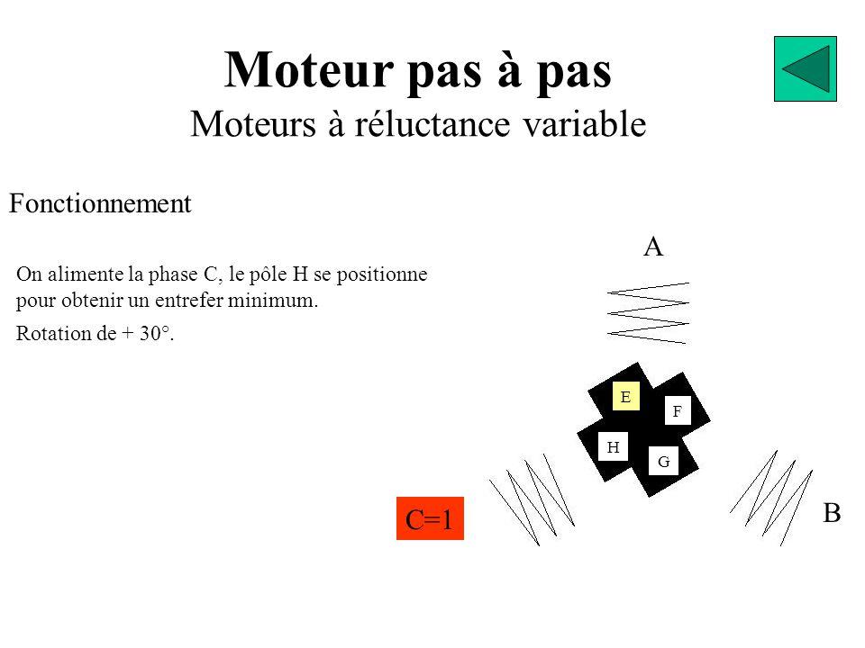 Moteur pas à pas Moteurs à réluctance variable Fonctionnement A B C=1 H F E G On alimente la phase C, le pôle H se positionne pour obtenir un entrefer minimum.