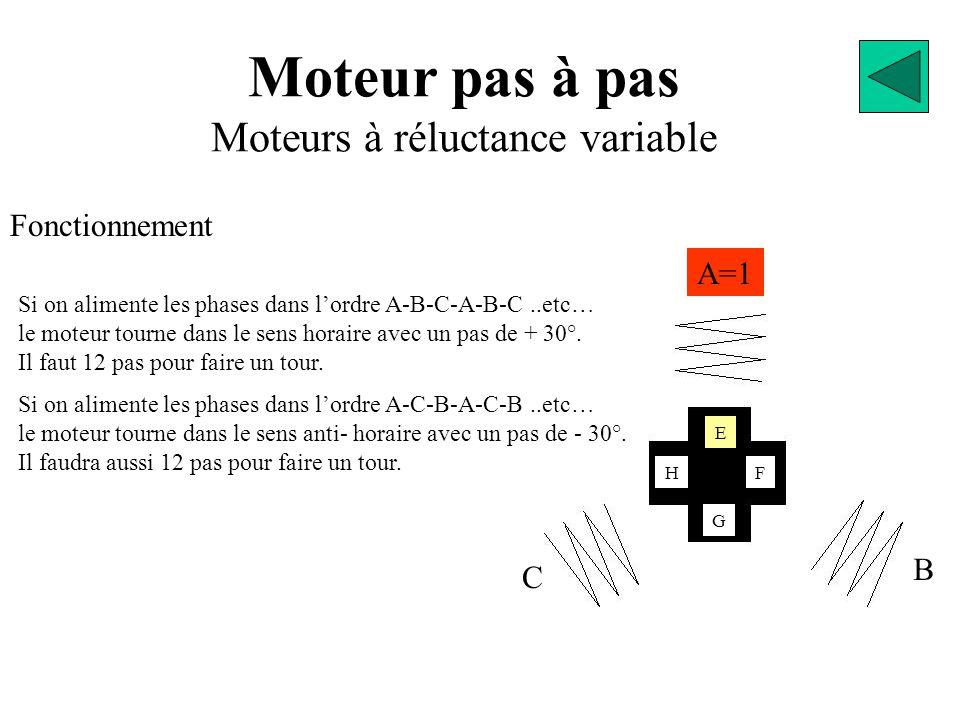 Moteur pas à pas Moteurs à réluctance variable Fonctionnement A=1 B C H E G F Si on alimente les phases dans l'ordre A-B-C-A-B-C..etc… le moteur tourn