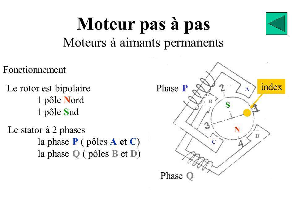 Moteur pas à pas Moteurs à réluctance variable Fonctionnement A B=1 C E G F H On alimente la phase B, le pôle F se positionne pour obtenir un entrefer minimum.