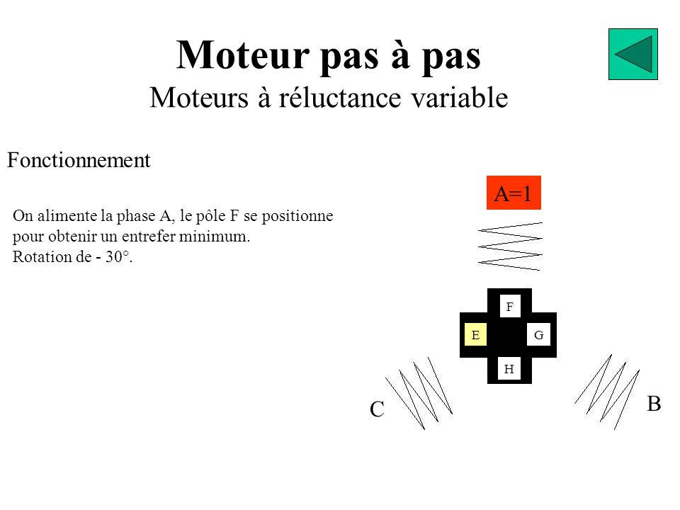 Moteur pas à pas Moteurs à réluctance variable Fonctionnement A=1 B C E F H G On alimente la phase A, le pôle F se positionne pour obtenir un entrefer minimum.