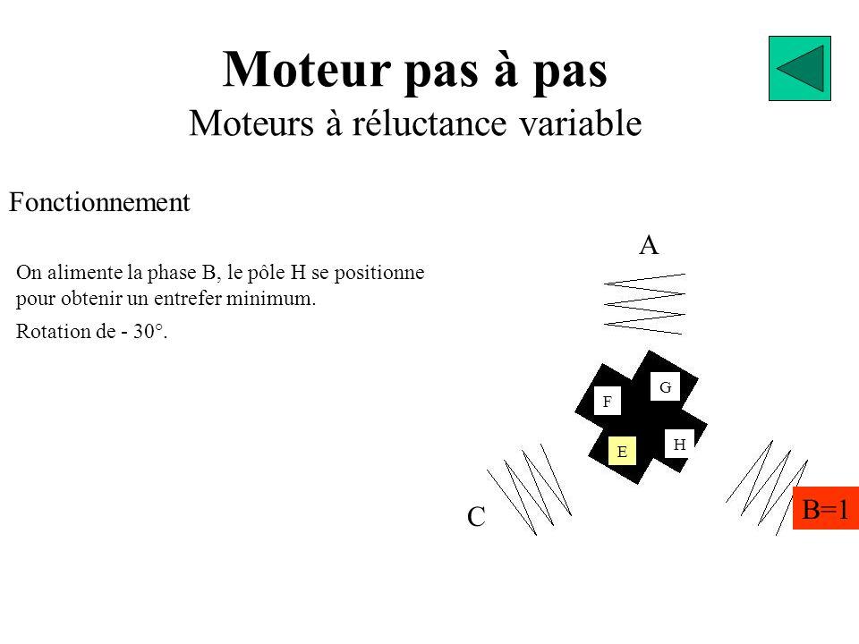 Moteur pas à pas Moteurs à réluctance variable Fonctionnement A B=1 C E G F H On alimente la phase B, le pôle H se positionne pour obtenir un entrefer minimum.
