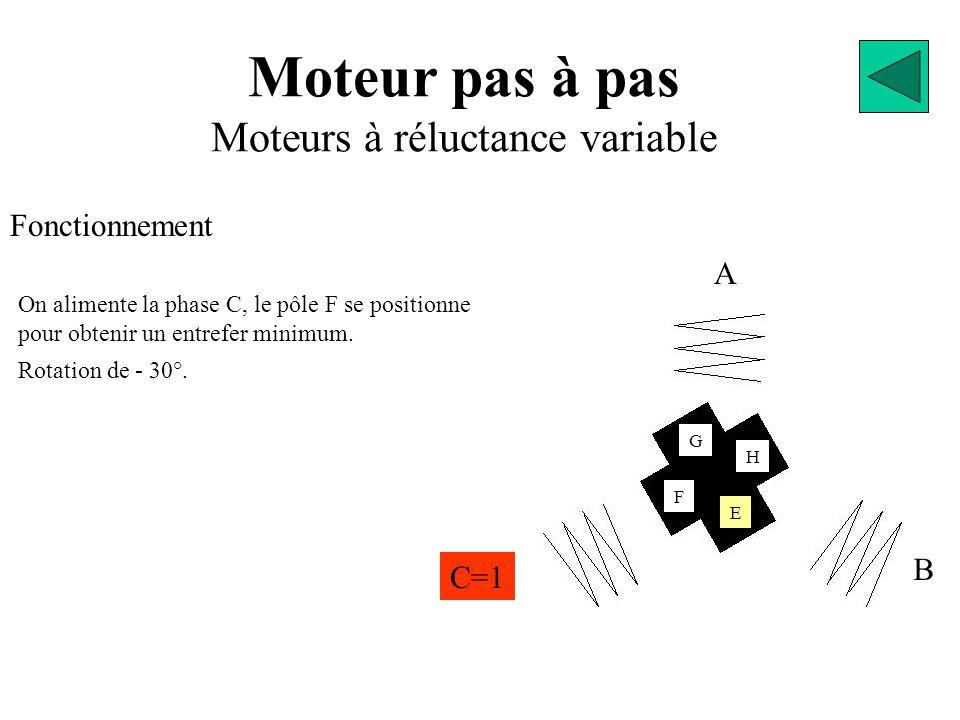 Moteur pas à pas Moteurs à réluctance variable Fonctionnement A B C=1 E G F H On alimente la phase C, le pôle F se positionne pour obtenir un entrefer minimum.