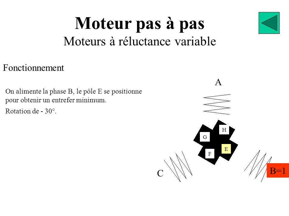 Moteur pas à pas Moteurs à réluctance variable Fonctionnement A B=1 C E G F H On alimente la phase B, le pôle E se positionne pour obtenir un entrefer minimum.