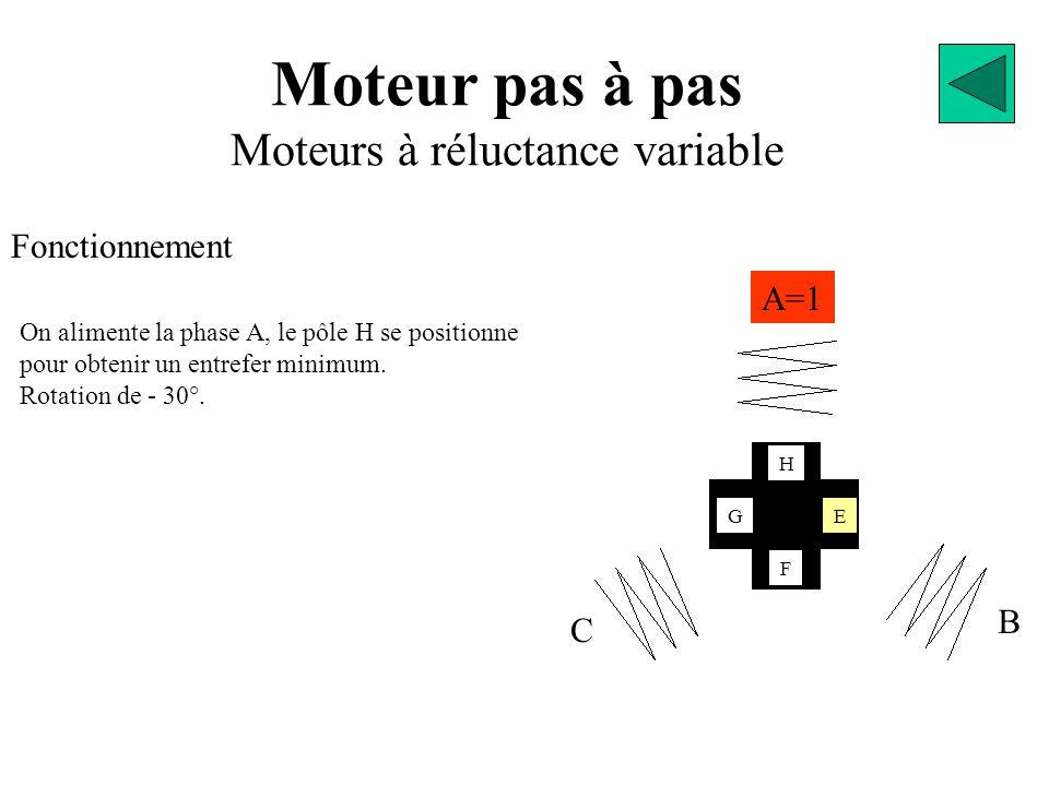 Moteur pas à pas Moteurs à réluctance variable Fonctionnement A=1 B C EG F H On alimente la phase A, le pôle H se positionne pour obtenir un entrefer