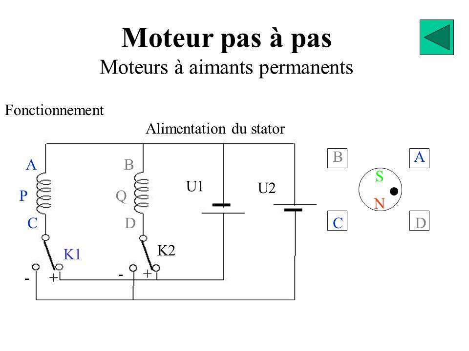 BA D C S N NN SS D Moteur pas à pas Moteurs à aimants permanents Fonctionnement K1 G D GN S S N A S S N N B S N S C N N S S D 2 Position 1 3 4 N Sens de progression Sens Horaire Le sens de rotation du moteur dépend de l'ordre dans lequel on manœuvre les interrupteurs.