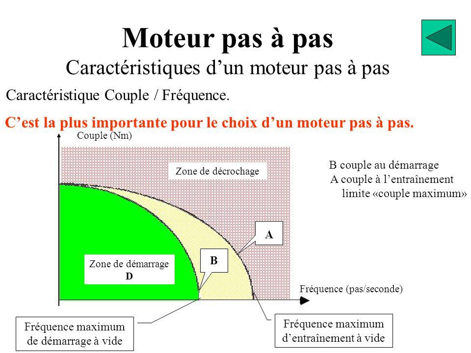 Moteur pas à pas Caractéristiques d'un moteur pas à pas C'est la plus importante pour le choix d'un moteur pas à pas. Caractéristique Couple / Fréquen