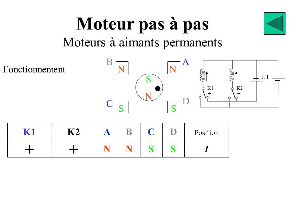 BA D C S N N N S S N Moteur pas à pas Moteurs à aimants permanents Fonctionnement K1 + - - + + K2 + - - N S S N A S S N N B S N S C N N S S D 2 Position 1 3 4 N Sens de progression Sens Horaire Le sens de rotation du moteur dépend de l'ordre dans lequel on manœuvre les interrupteurs.