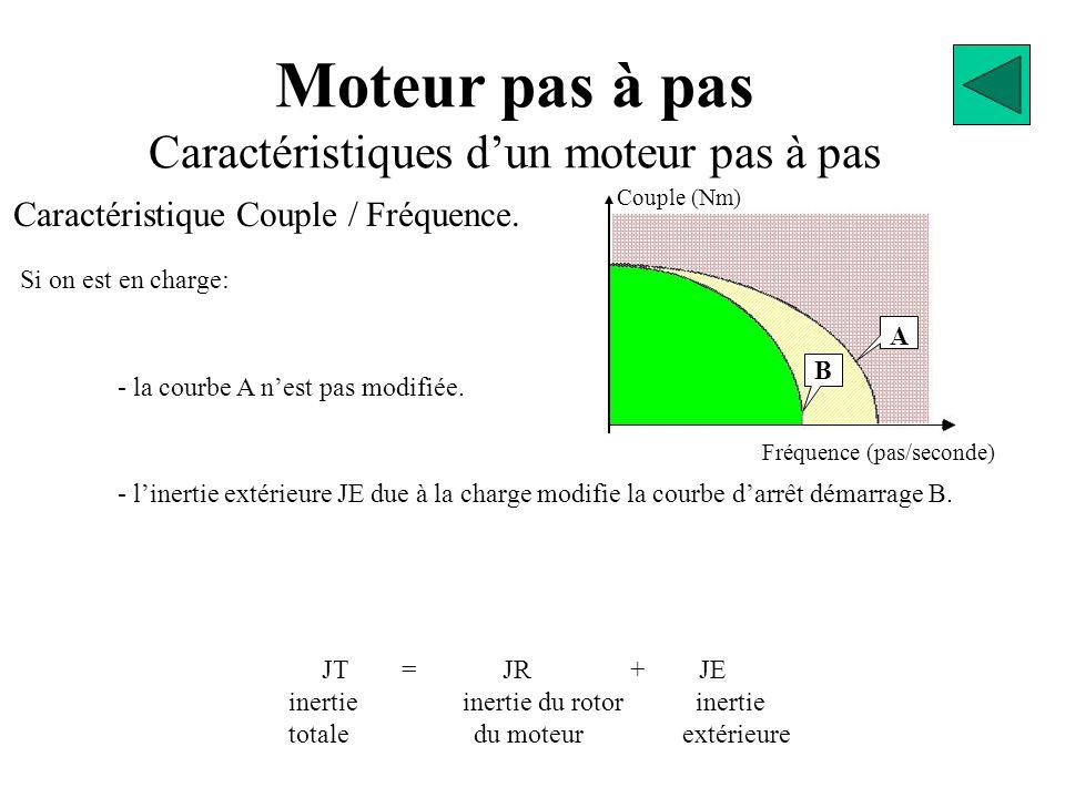 Moteur pas à pas Caractéristiques d'un moteur pas à pas Caractéristique Couple / Fréquence. Si on est en charge: JT = JR + JE inertie inertie du rotor