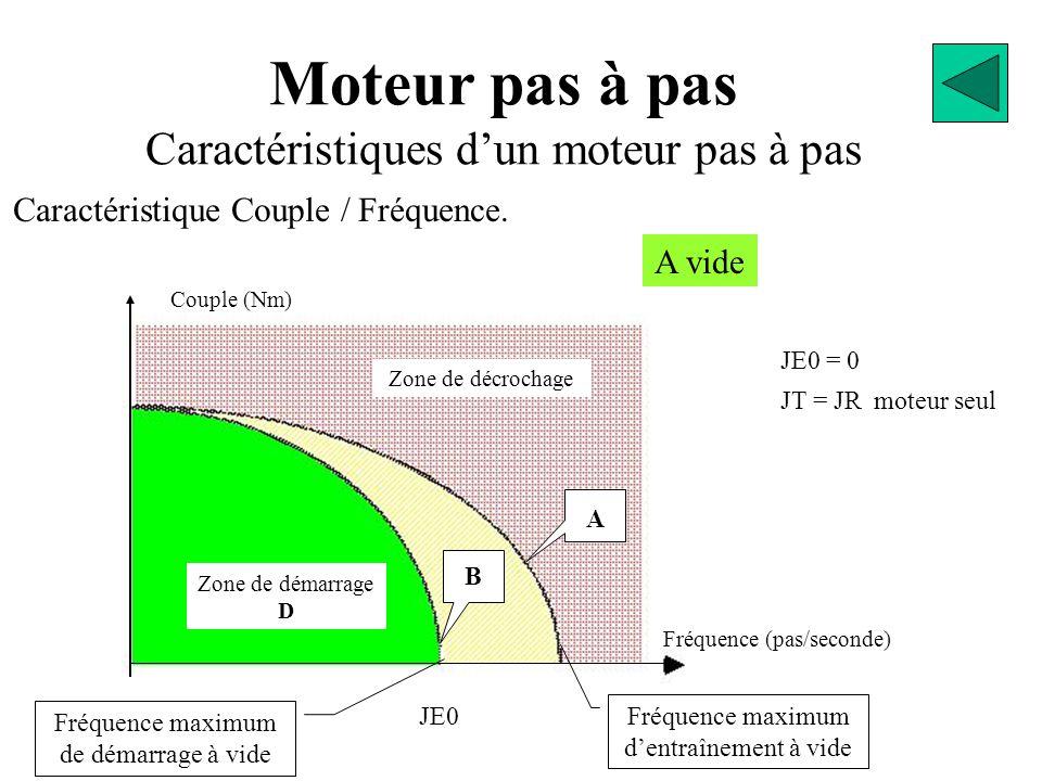 Moteur pas à pas Caractéristiques d'un moteur pas à pas Caractéristique Couple / Fréquence. Couple (Nm) Fréquence (pas/seconde) Zone de décrochage Zon