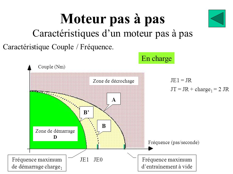 Moteur pas à pas Caractéristiques d'un moteur pas à pas Caractéristique Couple / Fréquence. Fréquence maximum d'entraînement à vide JE0 Zone de décroc
