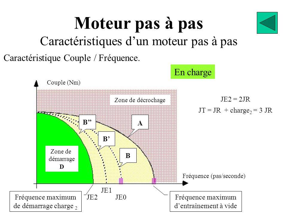 Moteur pas à pas Caractéristiques d'un moteur pas à pas Caractéristique Couple / Fréquence. Couple (Nm) Fréquence (pas/seconde) Fréquence maximum d'en
