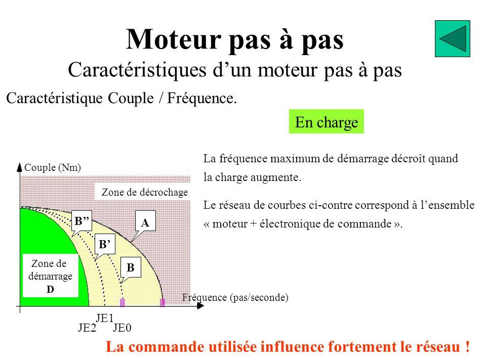 Moteur pas à pas Caractéristiques d'un moteur pas à pas Caractéristique Couple / Fréquence. Couple (Nm) Fréquence (pas/seconde) JE0 Zone de décrochage
