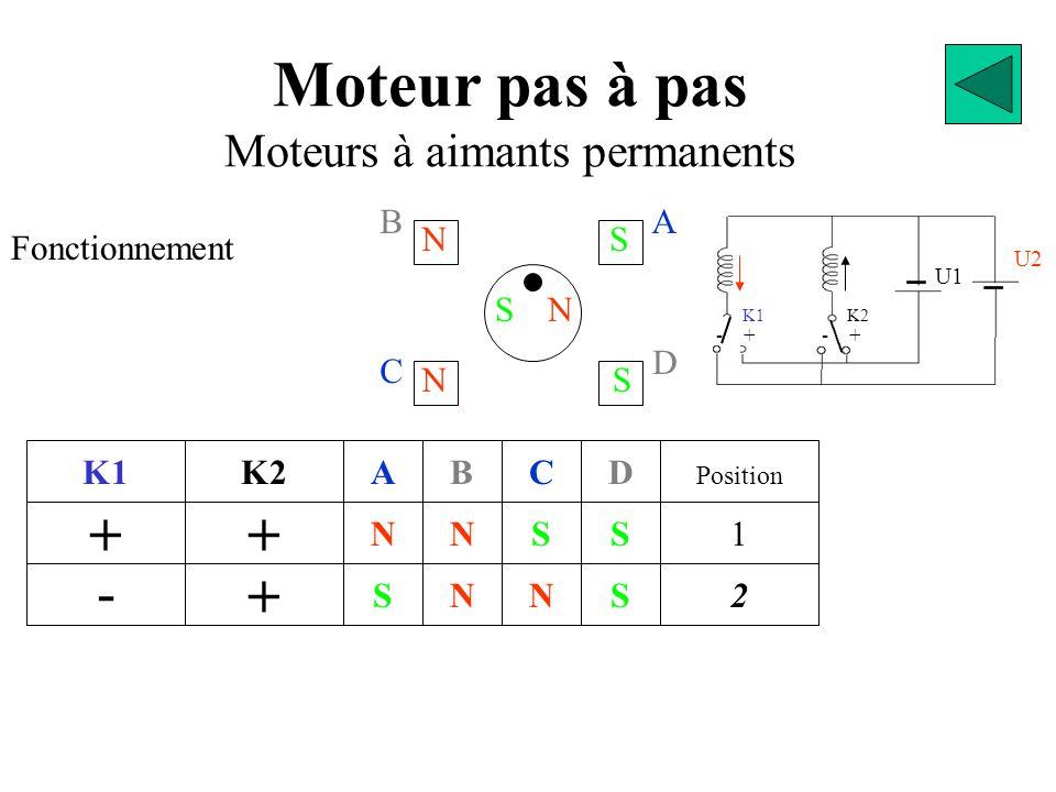 D Moteur pas à pas Moteurs à aimants permanents Fonctionnement K1 G D GN S S N A S S N N B S N S C N N S S D 2 Position 1 3 4 N Sens de progression Sens Horaire Le sens de rotation du moteur dépend de l'ordre dans lequel on manœuvre les interrupteurs.