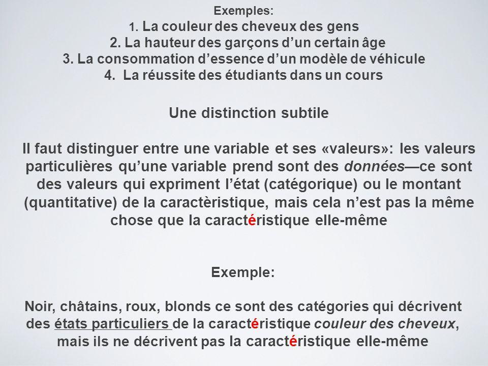 Une distinction subtile Il faut distinguer entre une variable et ses «valeurs»: les valeurs particulières qu'une variable prend sont des données—ce sont des valeurs qui expriment l'état (catégorique) ou le montant (quantitative) de la caractèristique, mais cela n'est pas la même chose que la caractéristique elle-même Exemple: Noir, châtains, roux, blonds ce sont des catégories qui décrivent des états particuliers de la caractéristique couleur des cheveux, mais ils ne décrivent pas la caractéristique elle-même Exemples: 1.