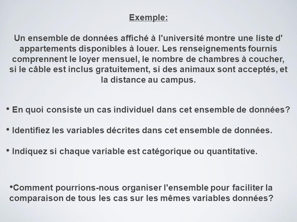 Exemple: Un ensemble de données affiché à l université montre une liste d appartements disponibles à louer.