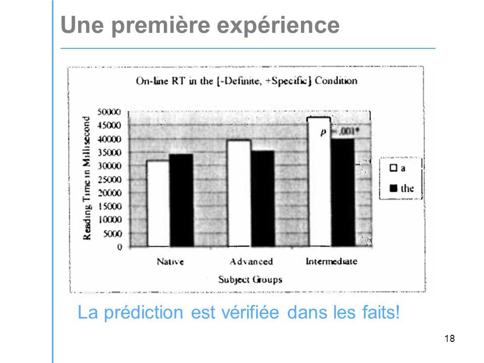 18 Une première expérience La prédiction est vérifiée dans les faits!