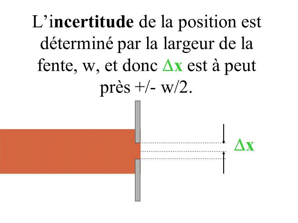 L'incertitude de la position est déterminé par la largeur de la fente, w, et donc  x est à peut près +/- w/2.