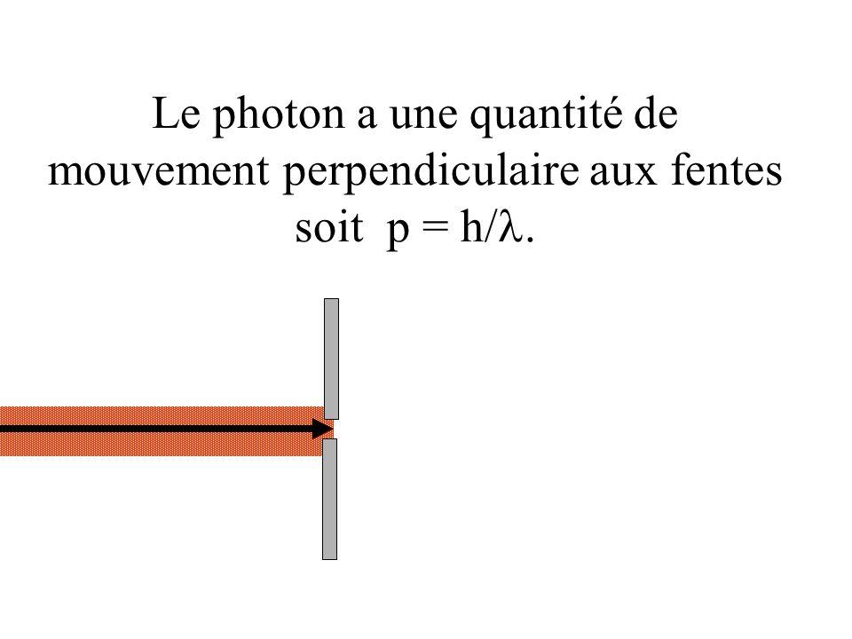Le photon a une quantité de mouvement perpendiculaire aux fentes soit p = h/.