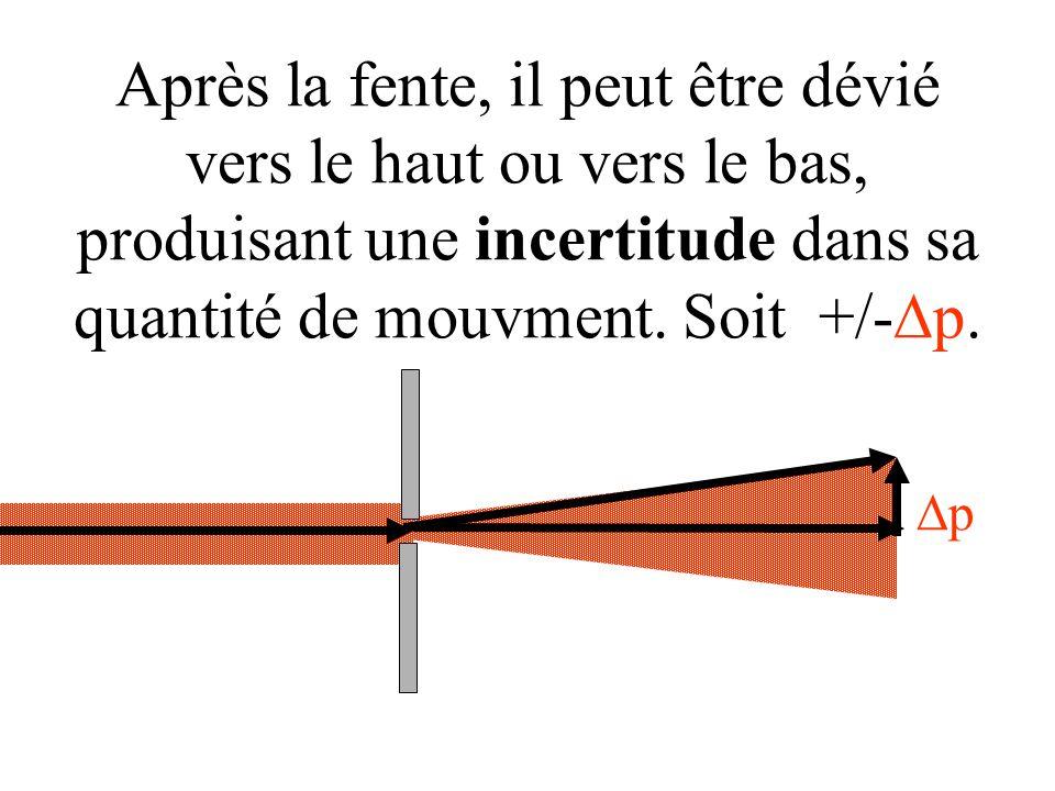 pp Après la fente, il peut être dévié vers le haut ou vers le bas, produisant une incertitude dans sa quantité de mouvment. Soit +/-  p.