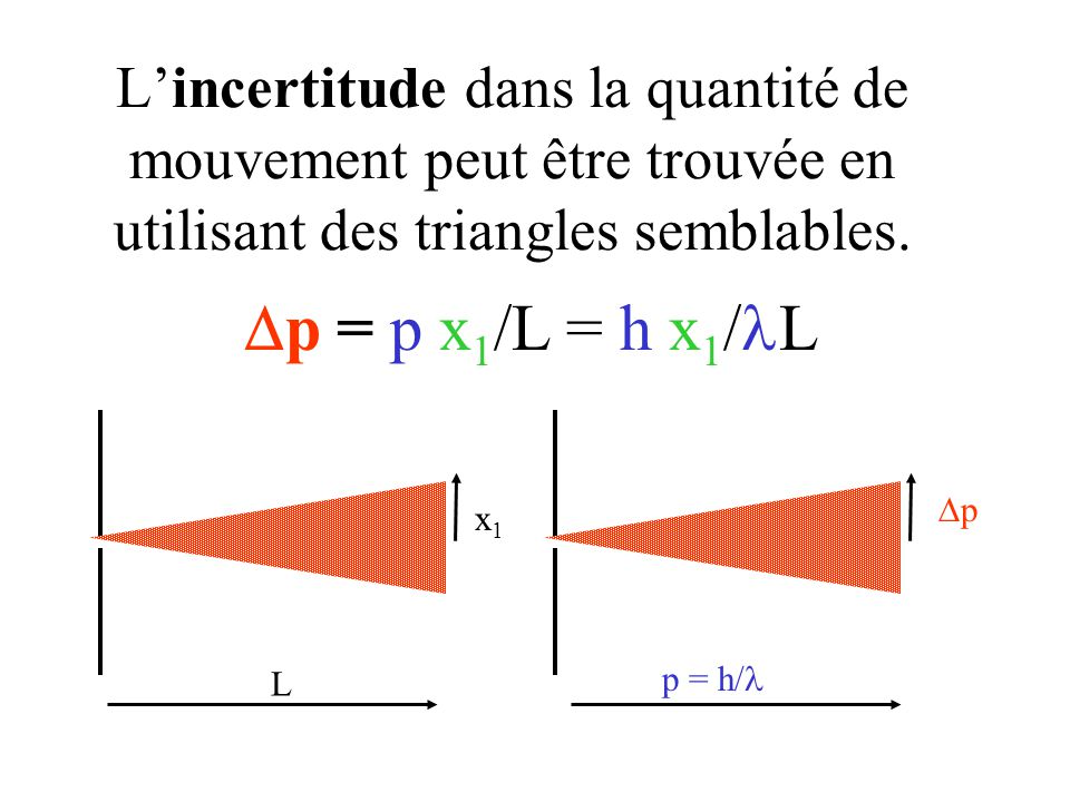 L'incertitude dans la quantité de mouvement peut être trouvée en utilisant des triangles semblables. L x1x1 p = h/ pp  p = p x 1 /L = h x 1 / L