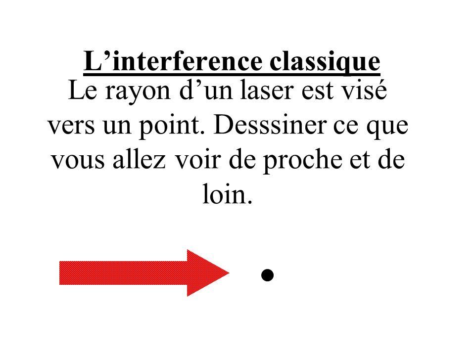 L'interference classique Le rayon d'un laser est visé vers un point. Desssiner ce que vous allez voir de proche et de loin.