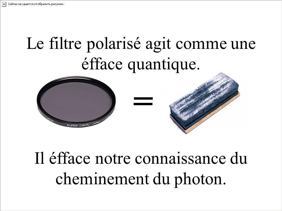 Le filtre polarisé agit comme une éfface quantique. Il éfface notre connaissance du cheminement du photon.