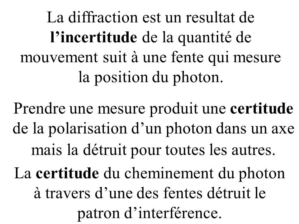 Prendre une mesure produit une certitude de la polarisation d'un photon dans un axe mais la détruit pour toutes les autres.