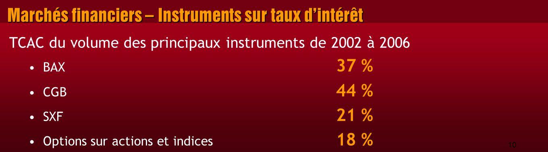 10 Marchés financiers – Instruments sur taux d'intérêt TCAC du volume des principaux instruments de 2002 à 2006 BAX 37 % CGB 44 % SXF 21 % Options sur actions et indices 18 %