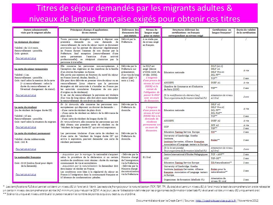 Titres de séjour demandés par les migrants adultes & niveaux de langue française exigés pour obtenir ces titres * Les certifications FLE évaluent et v