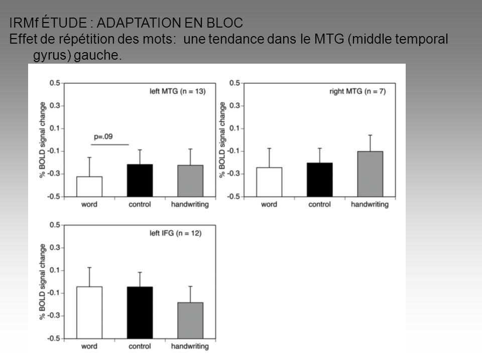 IRMf ÉTUDE : ADAPTATION EN BLOC Effet de répétition des mots: une tendance dans le MTG (middle temporal gyrus) gauche.