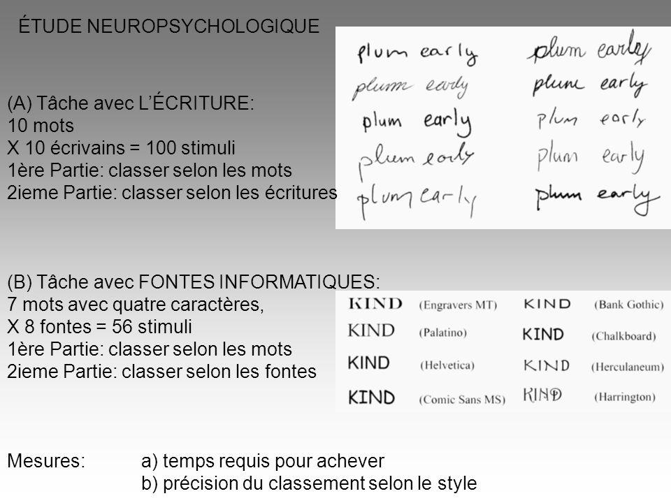 (A) Tâche avec L'ÉCRITURE: 10 mots X 10 écrivains = 100 stimuli 1ère Partie: classer selon les mots 2ieme Partie: classer selon les écritures (B) Tâch