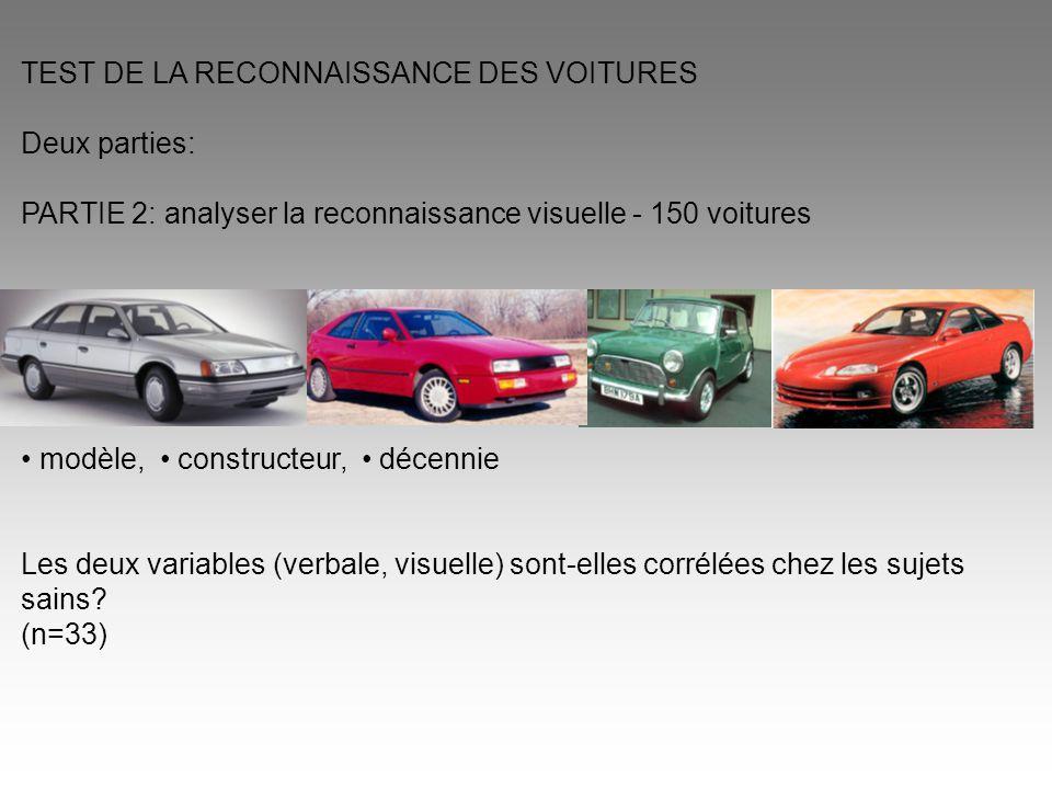 TEST DE LA RECONNAISSANCE DES VOITURES Deux parties: PARTIE 2: analyser la reconnaissance visuelle - 150 voitures modèle, constructeur, décennie Les d