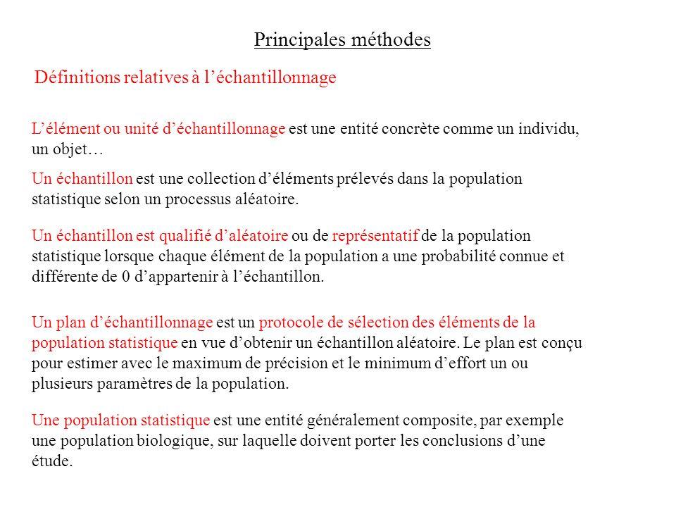 Principales méthodes Définitions relatives à l'échantillonnage L'élément ou unité d'échantillonnage est une entité concrète comme un individu, un objet… Un échantillon est une collection d'éléments prélevés dans la population statistique selon un processus aléatoire.