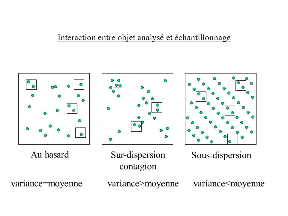 Interaction entre objet analysé et échantillonnage Au hasard Sur-dispersion contagion Sous-dispersion variance=moyennevariance>moyennevariance<moyenne