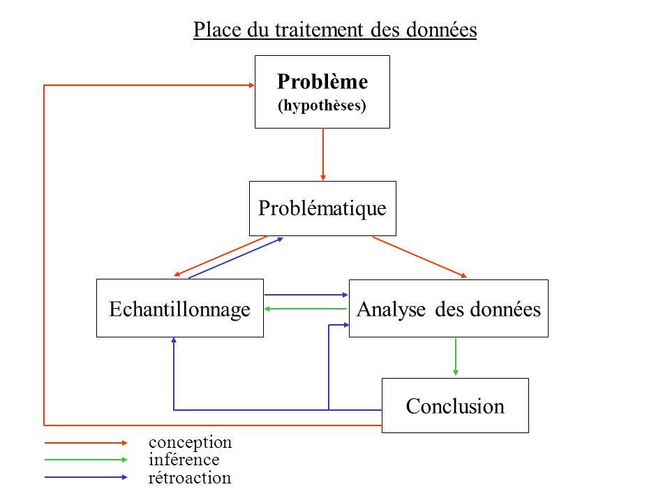 Place du traitement des données Problème (hypothèses) Problématique Echantillonnage Analyse des données Conclusion conception inférence rétroaction
