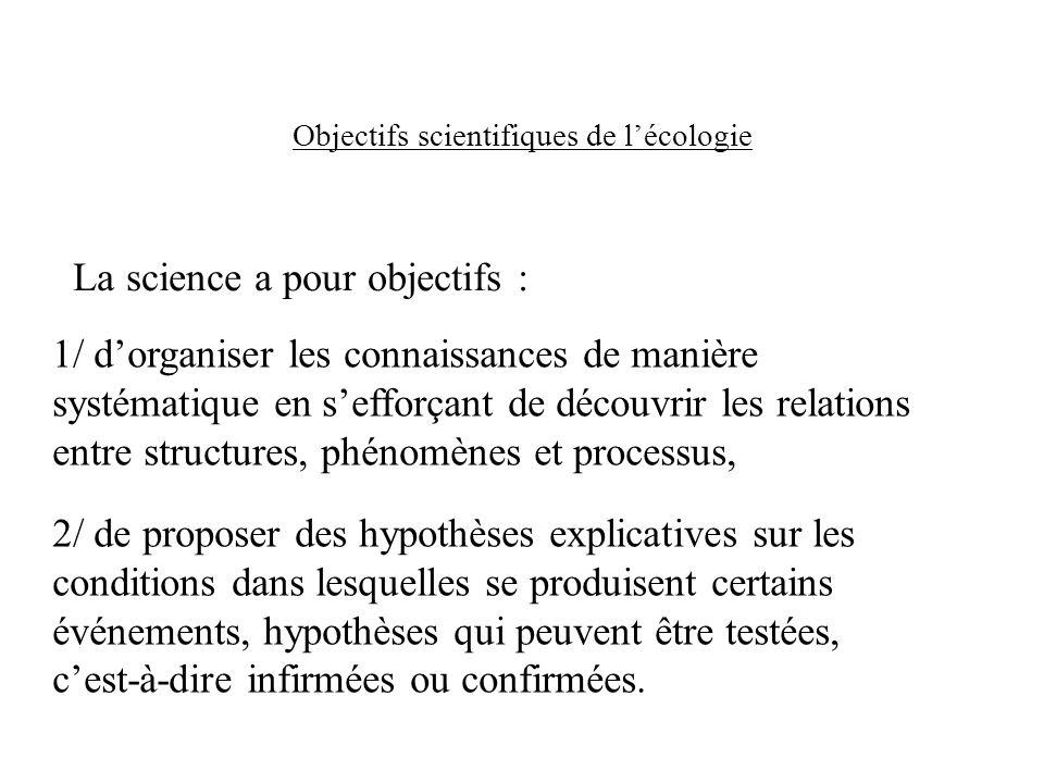 Démarche proposée par Underwood (1990) : Modèle : moyen de synthèse des éléments de connaissance concernant un système.