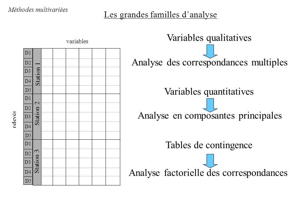 Les grandes familles d'analyse Méthodes multivariées relevés variables Station 2 Station 1 Station 3 D1 D2 D3 D4 D5 D1 D2 D3 D4 D5 D1 D2 D3 D4 D5 Variables qualitatives Analyse des correspondances multiples Variables quantitatives Analyse en composantes principales Tables de contingence Analyse factorielle des correspondances