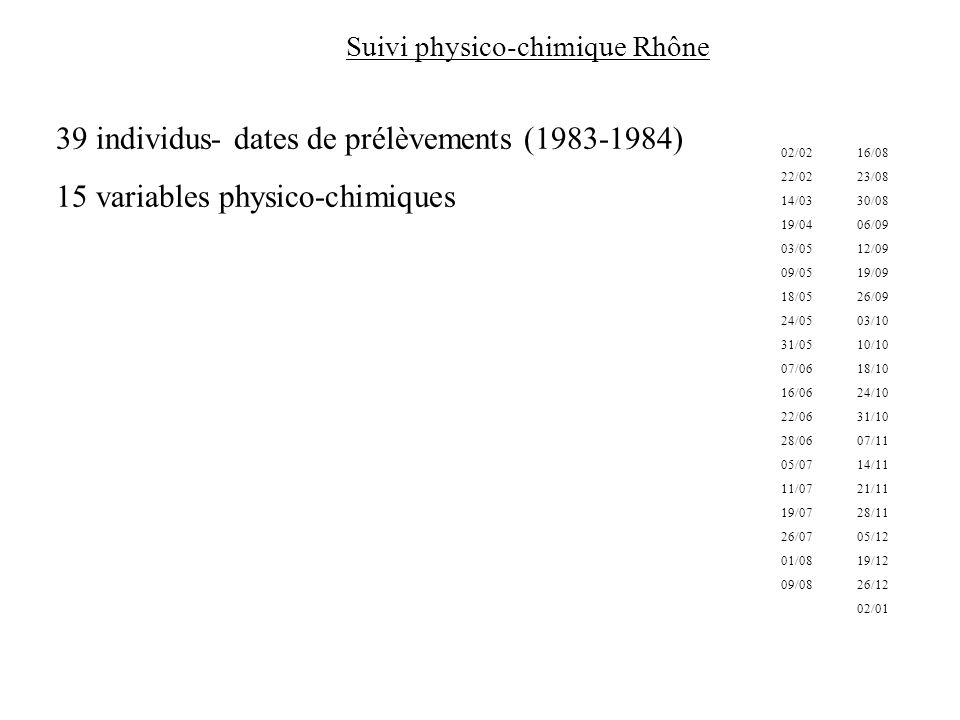 39 individus- dates de prélèvements (1983-1984) 15 variables physico-chimiques Suivi physico-chimique Rhône 02/02 22/02 14/03 19/04 03/05 09/05 18/05 24/05 31/05 07/06 16/06 22/06 28/06 05/07 11/07 19/07 26/07 01/08 09/08 16/08 23/08 30/08 06/09 12/09 19/09 26/09 03/10 10/10 18/10 24/10 31/10 07/11 14/11 21/11 28/11 05/12 19/12 26/12 02/01