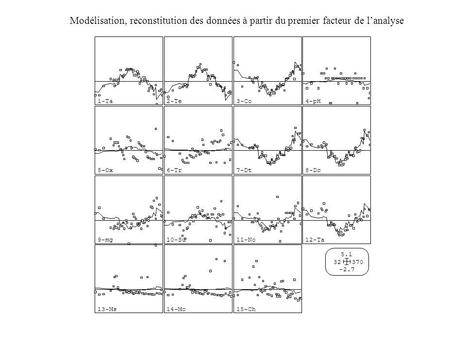 15-Ch -2.7 5.1 32370 Modélisation, reconstitution des données à partir du premier facteur de l'analyse