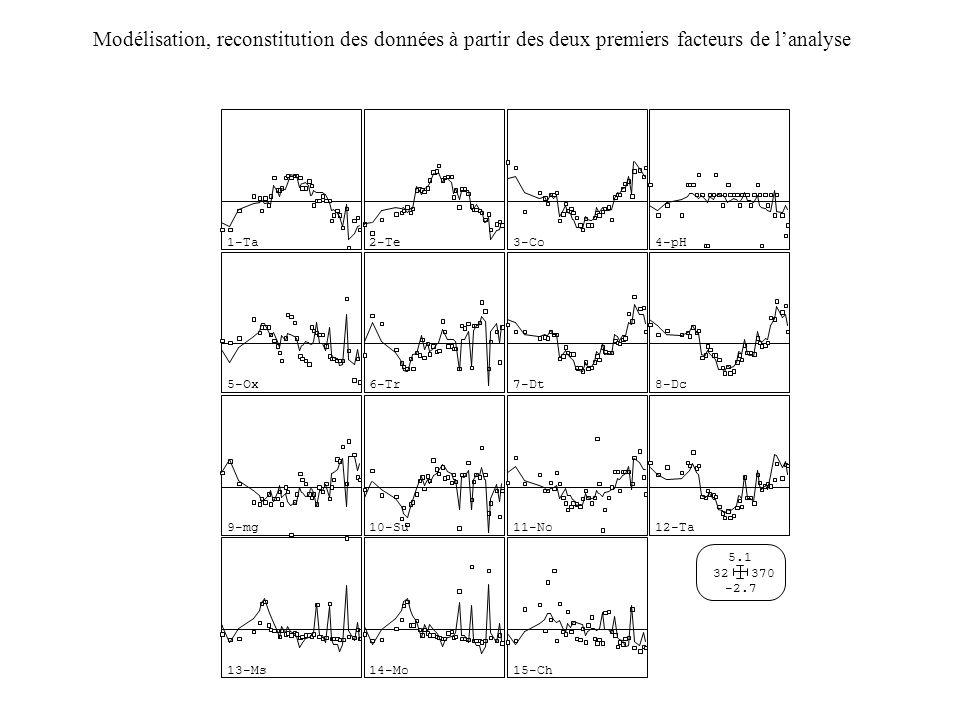 Modélisation, reconstitution des données à partir des deux premiers facteurs de l'analyse 15-Ch -2.7 5.1 32370