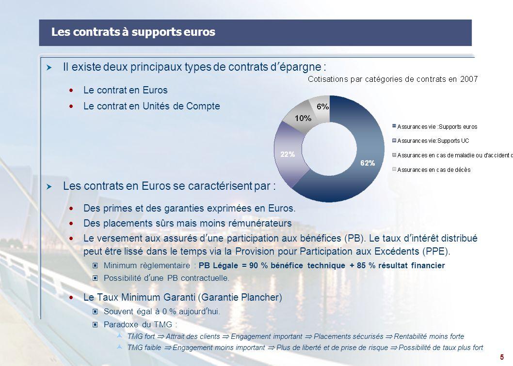 16 IFRS 4 : Phase 2  La phase II devrait déboucher sur la publication d'une norme IFRS complète ayant pour objectif de définir les principes d'évaluation et de comptabilisation des contrats d'assurance selon le référentiel international  La classification réalisée dans le cadre de la Phase I de la norme IFRS 4 sur les contrats d'assurance ne devrait pas changer lors de la mise en application de la Phase II.