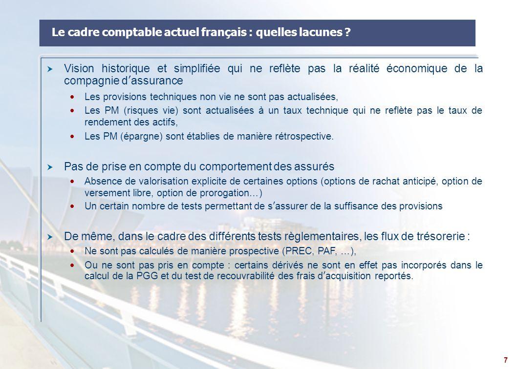 8 Le cadre comptable actuel français  Un certain nombre de tests règlementaires permettent d'assurer actuellement le caractère prudentiel des provisions :  Test de rendement suffisant des actifs (PAF)  Test de la couverture des frais futurs des contrats (PGG)  Tests de recouvrabilité des frais d'acquisition reportés (FAR)  Test de l'actualisation des PM  Test de la couverture de la garantie plancher des contrats en UC