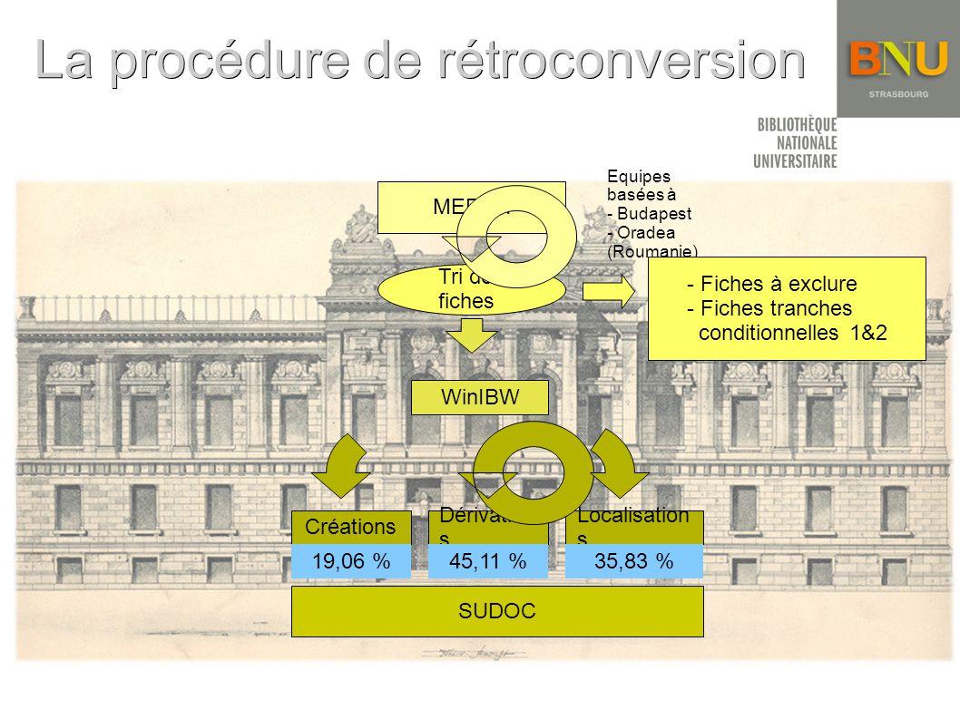 La procédure de rétroconversion MEDEA Tri des fiches WinIBW Dérivation s Créations Localisation s Equipes basées à - Budapest - Oradea (Roumanie) - Fiches à exclure - Fiches tranches conditionnelles 1&2 19,06 %45,11 %35,83 % SUDOC