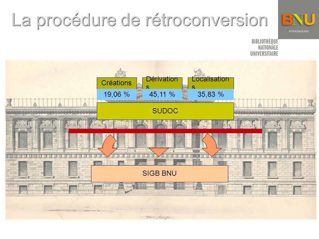La procédure de rétroconversion SIGB BNU Dérivation s Créations 19,06 %45,11 % Localisation s 35,83 % SUDOC