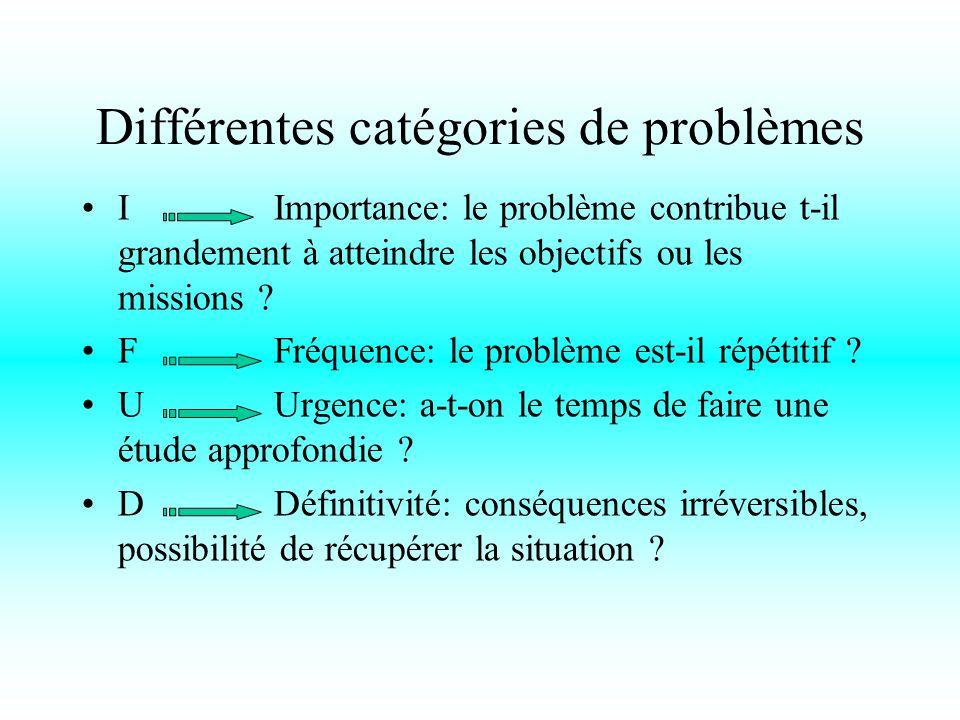 Différentes catégories de problèmes I Importance: le problème contribue t-il grandement à atteindre les objectifs ou les missions .
