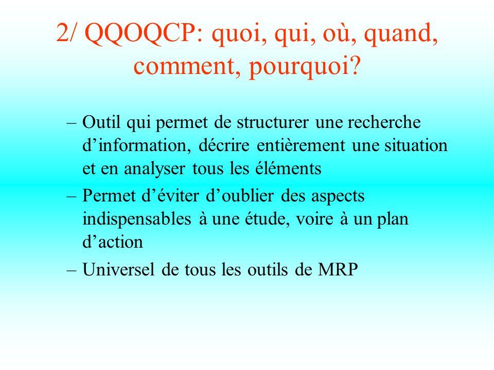 2/ QQOQCP: quoi, qui, où, quand, comment, pourquoi.