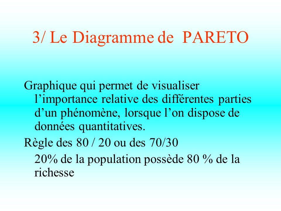 3/ Le Diagramme de PARETO Graphique qui permet de visualiser l'importance relative des différentes parties d'un phénomène, lorsque l'on dispose de données quantitatives.